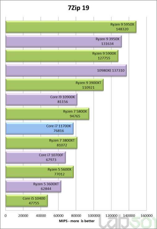 intel-core-i7-11700k-rocket-lake-8-core-desktop-cpu-performance-benchmark-_7zip-19