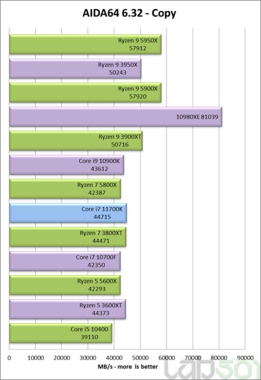 intel-core-i7-11700k-rocket-lake-8-core-desktop-cpu-performance-benchmark-_aida64-copy