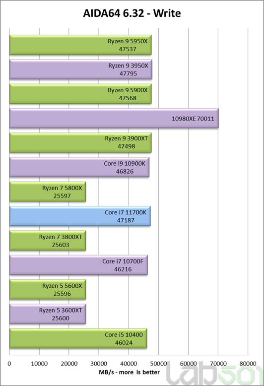 intel-core-i7-11700k-rocket-lake-8-core-desktop-cpu-performance-benchmark-_aida64-write