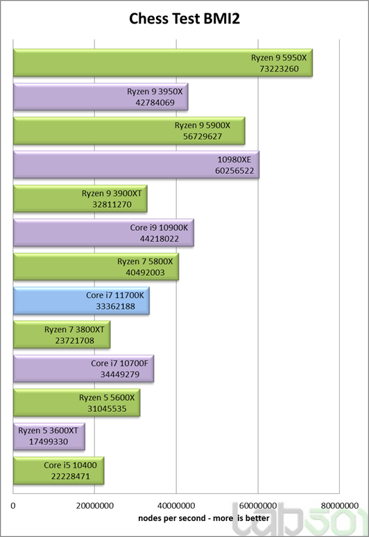 intel-core-i7-11700k-rocket-lake-8-core-desktop-cpu-performance-benchmark-_chess-test-bmi2