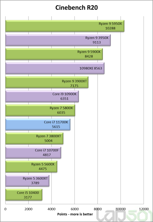 intel-core-i7-11700k-rocket-lake-8-core-desktop-cpu-performance-benchmark-_cinebench-r20-multi