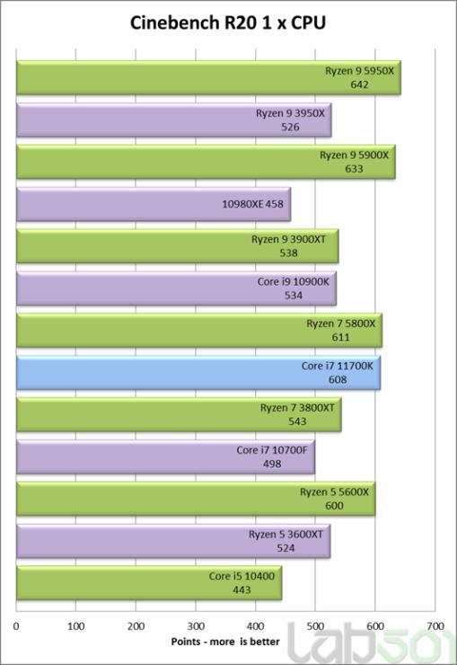 intel-core-i7-11700k-rocket-lake-8-core-desktop-cpu-performance-benchmark-_cinebench-r20-single