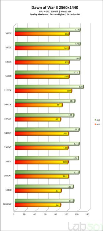 intel-core-i7-11700k-rocket-lake-8-core-desktop-cpu-performance-benchmark-_dow-3-_2k
