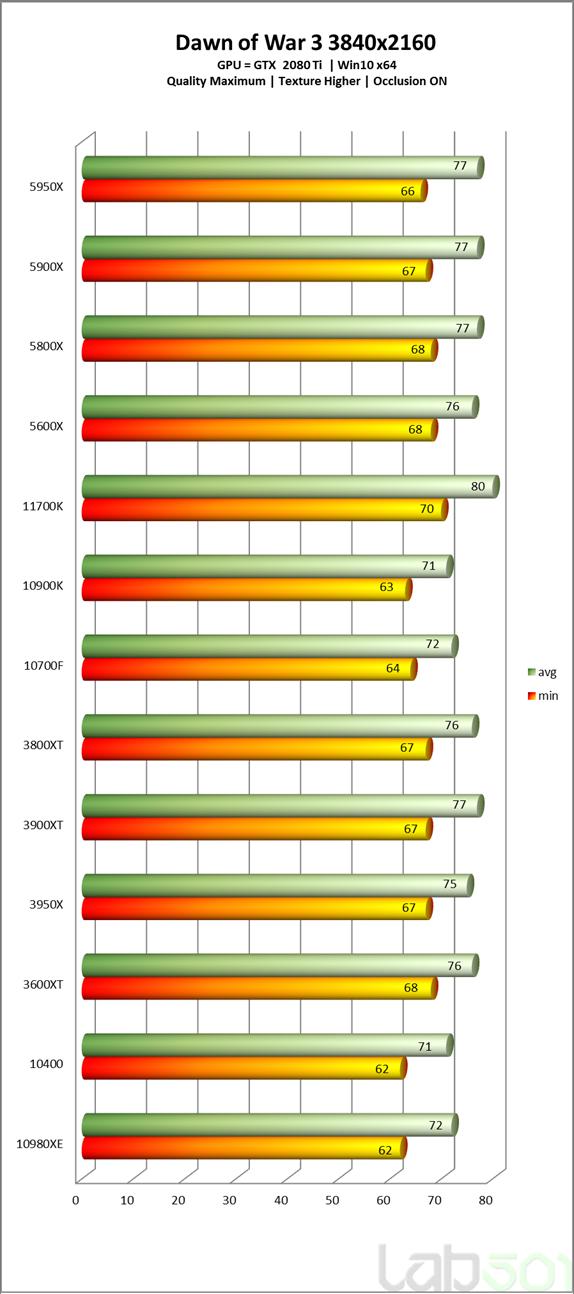 intel-core-i7-11700k-rocket-lake-8-core-desktop-cpu-performance-benchmark-_dow-3-_4k