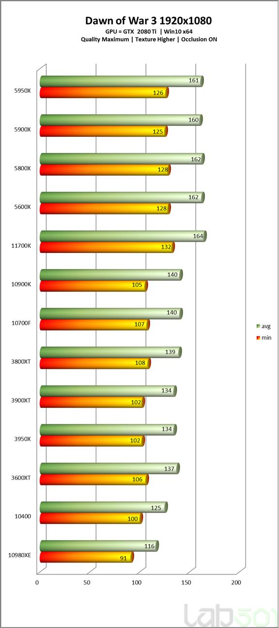 intel-core-i7-11700k-rocket-lake-8-core-desktop-cpu-performance-benchmark-_dow-3-_hd
