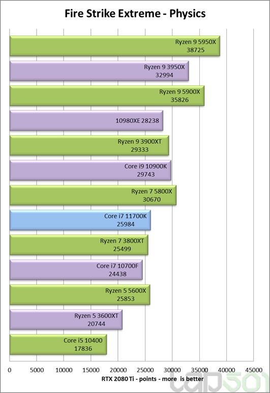 intel-core-i7-11700k-rocket-lake-8-core-desktop-cpu-performance-benchmark-_fse-physics