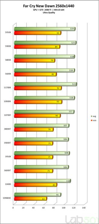 intel-core-i7-11700k-rocket-lake-8-core-desktop-cpu-performance-benchmark-_far-cry-new-dawn-_2k