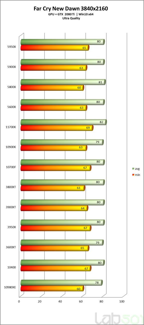 intel-core-i7-11700k-rocket-lake-8-core-desktop-cpu-performance-benchmark-_far-cry-new-dawn-_4k