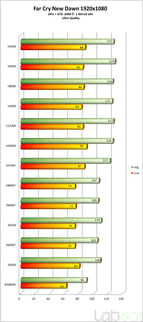 intel-core-i7-11700k-rocket-lake-8-core-desktop-cpu-performance-benchmark-_far-cry-new-dawn-_hd