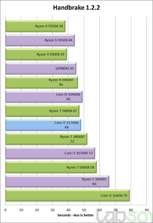 intel-core-i7-11700k-rocket-lake-8-core-desktop-cpu-performance-benchmark-_handbrake-1-2-2