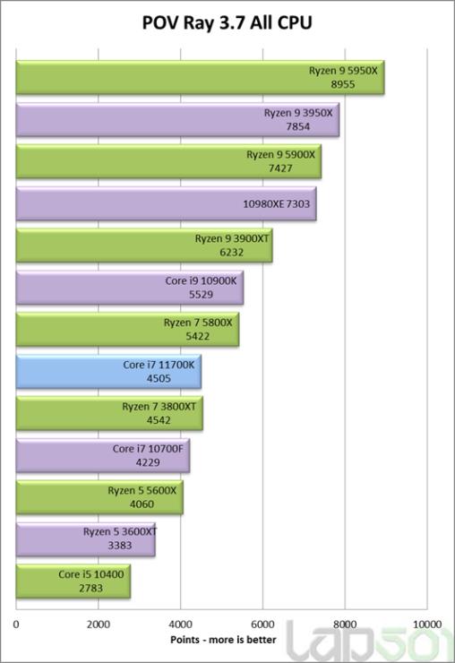 intel-core-i7-11700k-rocket-lake-8-core-desktop-cpu-performance-benchmark-_pov-ray-multi