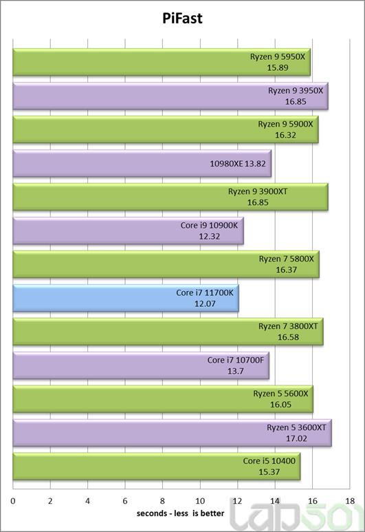 intel-core-i7-11700k-rocket-lake-8-core-desktop-cpu-performance-benchmark-_pifast