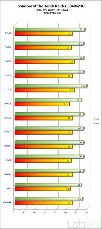 intel-core-i7-11700k-rocket-lake-8-core-desktop-cpu-performance-benchmark-_sotr-_4k
