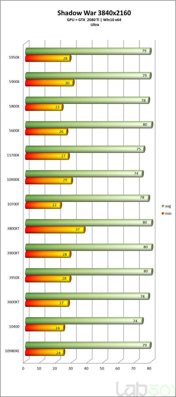 intel-core-i7-11700k-rocket-lake-8-core-desktop-cpu-performance-benchmark-_shadow-of-war-_4k
