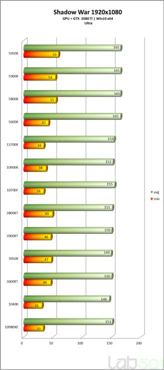 intel-core-i7-11700k-rocket-lake-8-core-desktop-cpu-performance-benchmark-_shadow-of-war-_hd