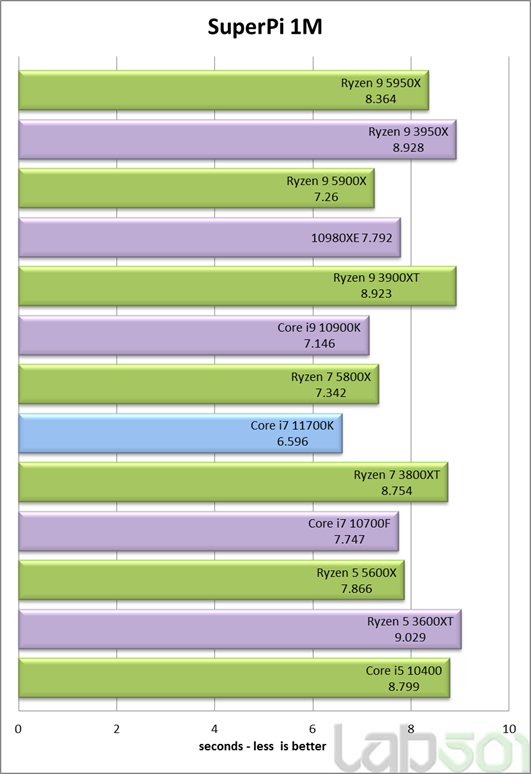 intel-core-i7-11700k-rocket-lake-8-core-desktop-cpu-performance-benchmark-_superpi-1m