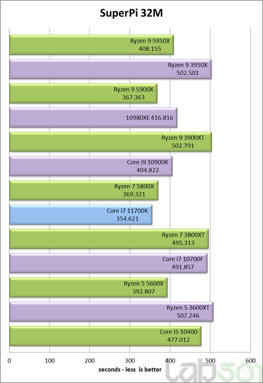 intel-core-i7-11700k-rocket-lake-8-core-desktop-cpu-performance-benchmark-_superpi-32m