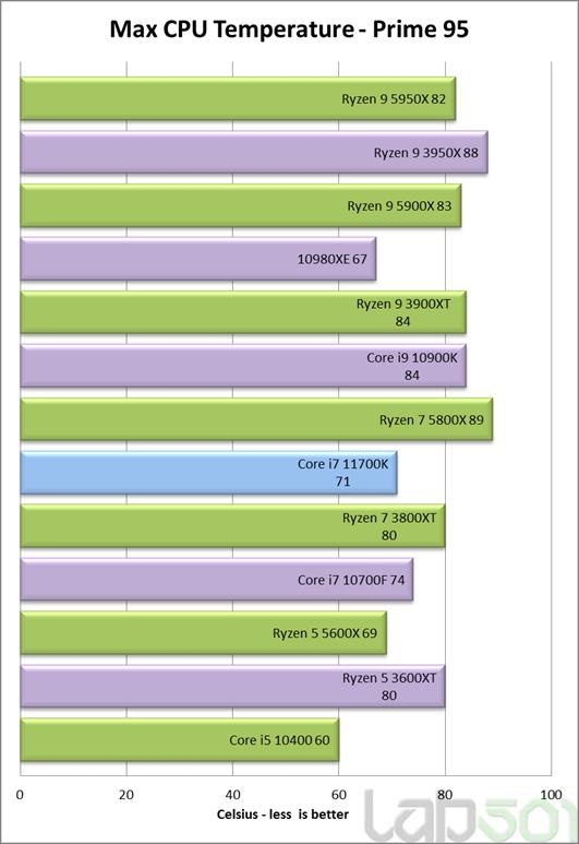 intel-core-i7-11700k-rocket-lake-8-core-desktop-cpu-performance-benchmark-_temperatures