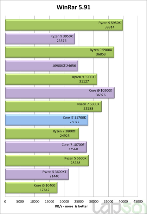 intel-core-i7-11700k-rocket-lake-8-core-desktop-cpu-performance-benchmark-_winrar