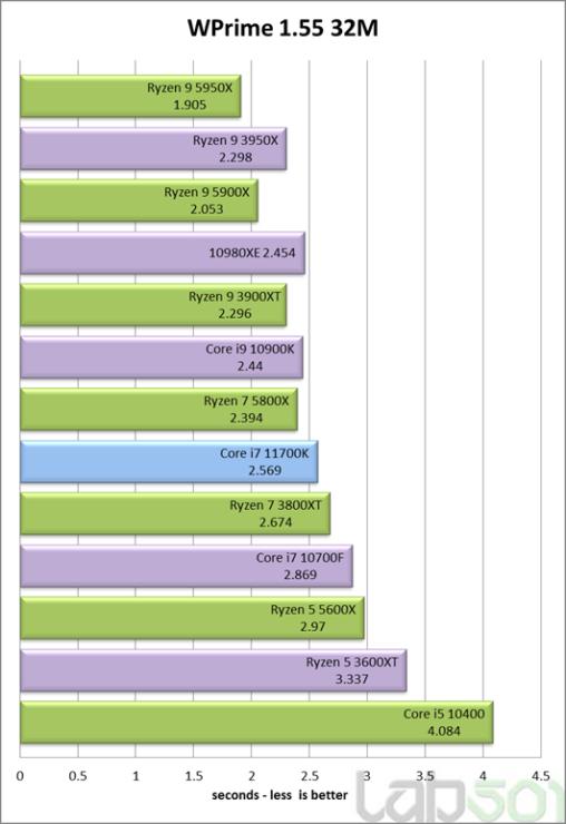 intel-core-i7-11700k-rocket-lake-8-core-desktop-cpu-performance-benchmark-_wprime-32m
