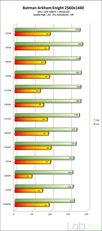 intel-core-i7-11700k-rocket-lake-8-core-desktop-cpu-performance-benchmarks_-batman-arkham-knight-_2k