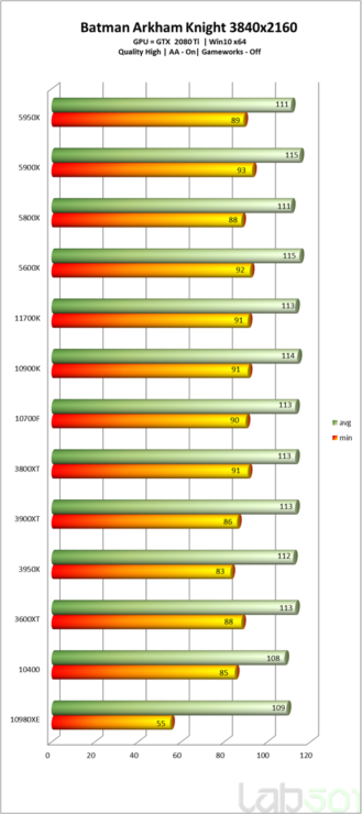 intel-core-i7-11700k-rocket-lake-8-core-desktop-cpu-performance-benchmarks_-batman-arkham-knight-_4k