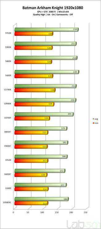 intel-core-i7-11700k-rocket-lake-8-core-desktop-cpu-performance-benchmarks_-batman-arkham-knight-_hd