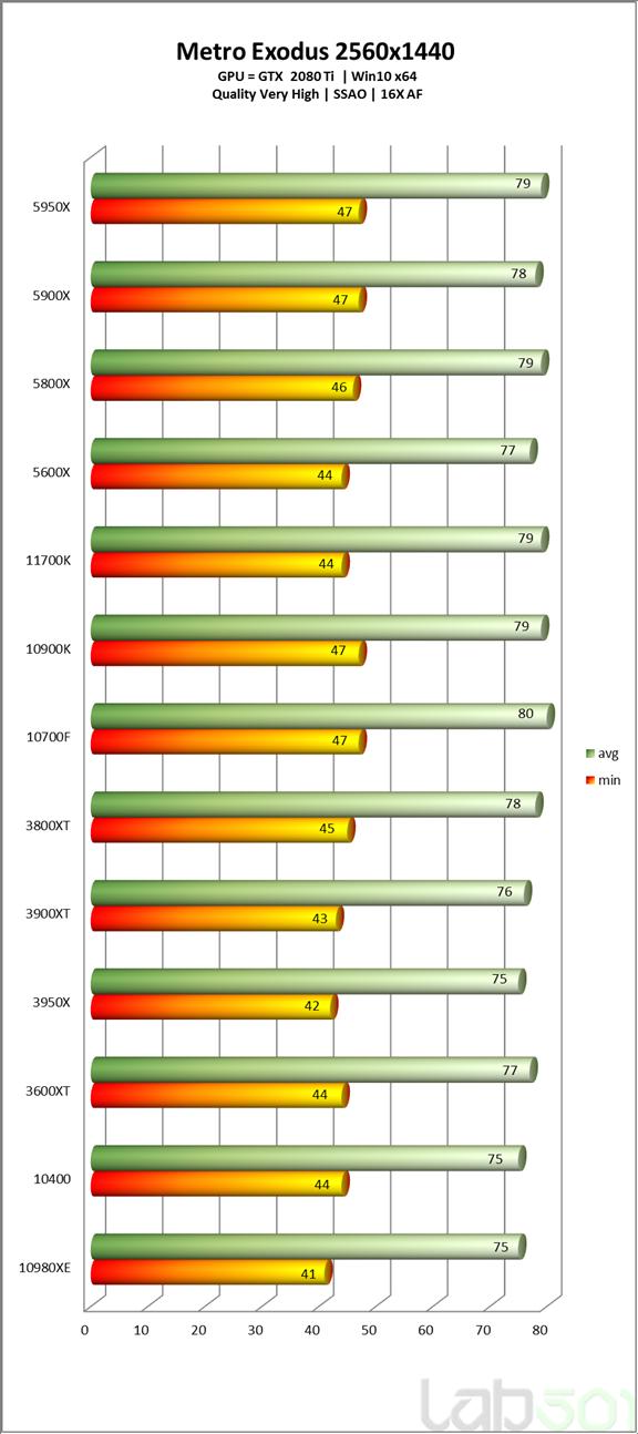 intel-core-i7-11700k-rocket-lake-8-core-desktop-cpu-performance-benchmarks_-metro-exodus-_2k