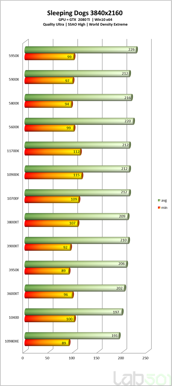 intel-core-i7-11700k-rocket-lake-8-core-desktop-cpu-performance-benchmarks_-sleeping-dogs-_4k