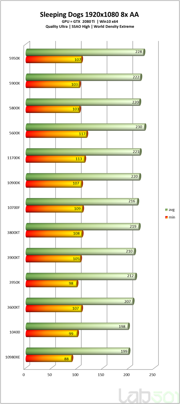 intel-core-i7-11700k-rocket-lake-8-core-desktop-cpu-performance-benchmarks_-sleeping-dogs-_hd