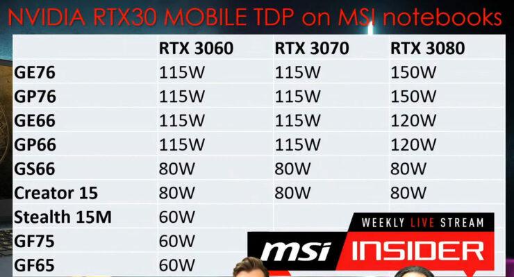 msi-geforce-rtx-30-mobile-tgp-specs-e1612349858584