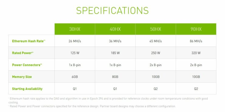 NVIDIA's CMP Crypto Mining GPUs Detailed - 90HX Based on Ampere GA102 While 50HX, 40HX & 30HX Based on Turing GPUs