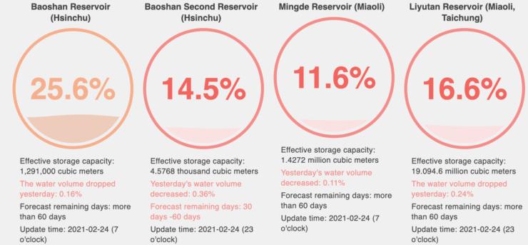 taiwan-water-reservoirs-1-tsmc-shortage