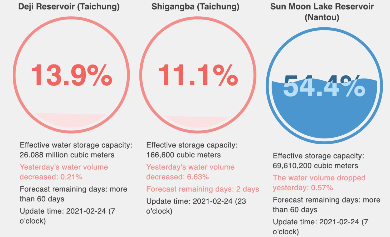 taiwan-water-reservoirs-tsmc-shortage-2