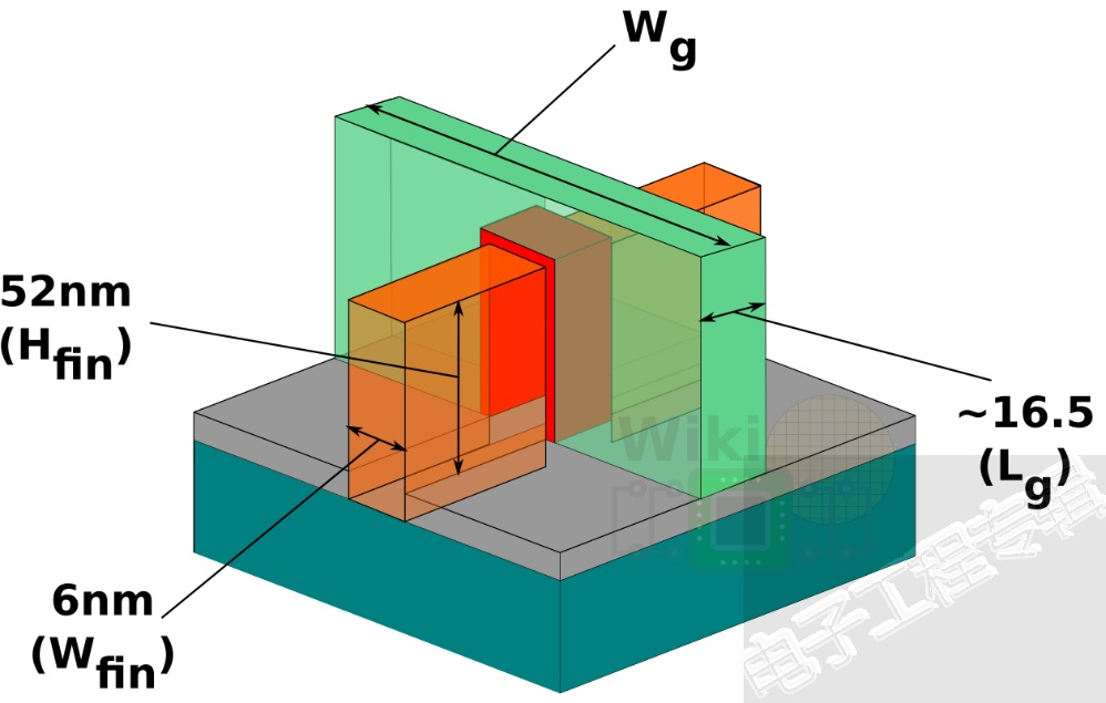 TSMC 7nm fin dimensions