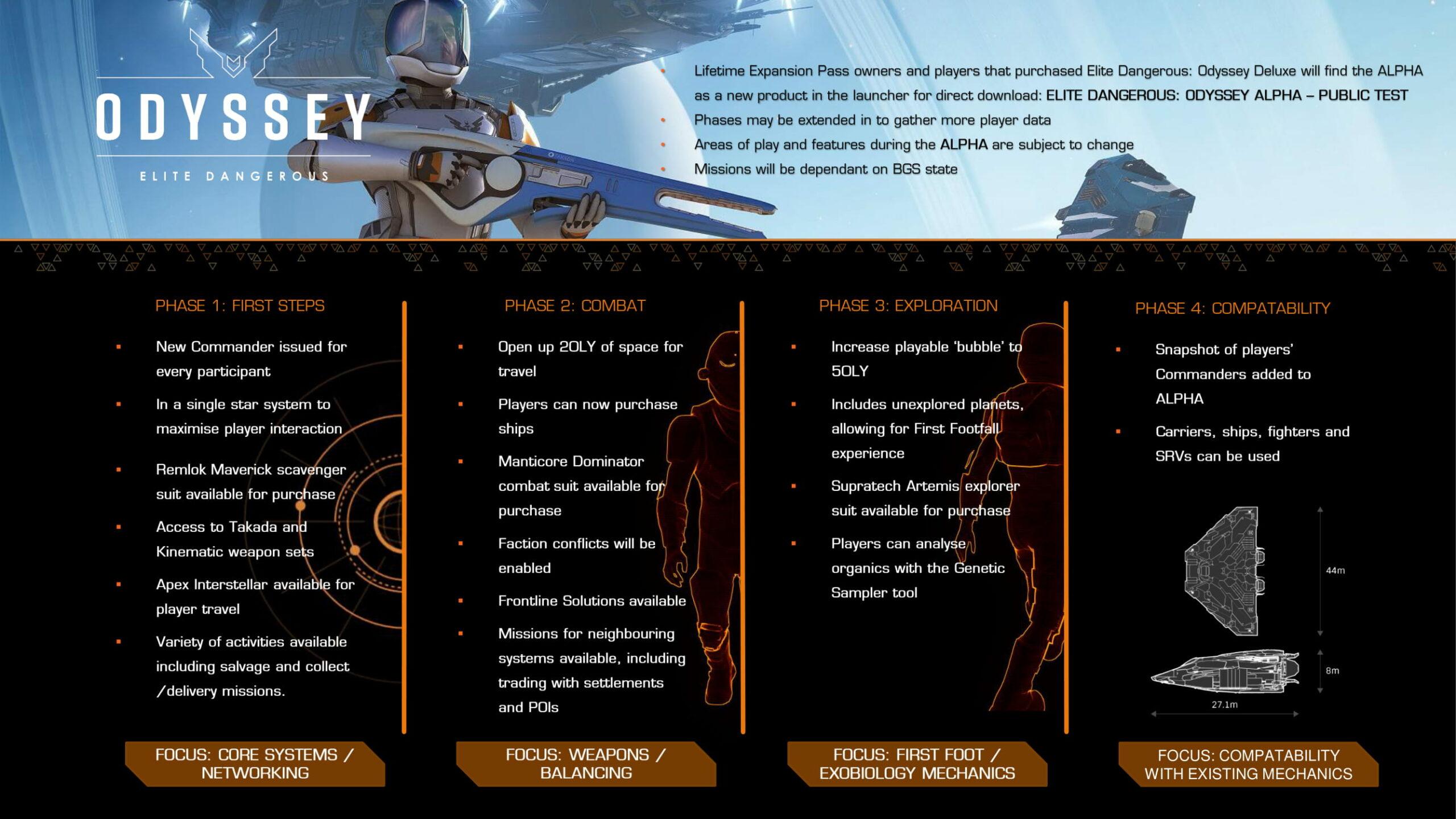 Se presenta la hoja de ruta de la alfa de Elite Dangerous: Odyssey con mucho contenido 2