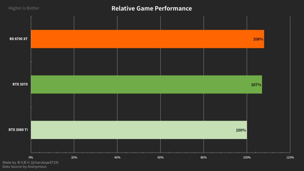 AMD Radeon RX 6700 XT 12 GB Graphics Card Gaming Benchmarks Leak