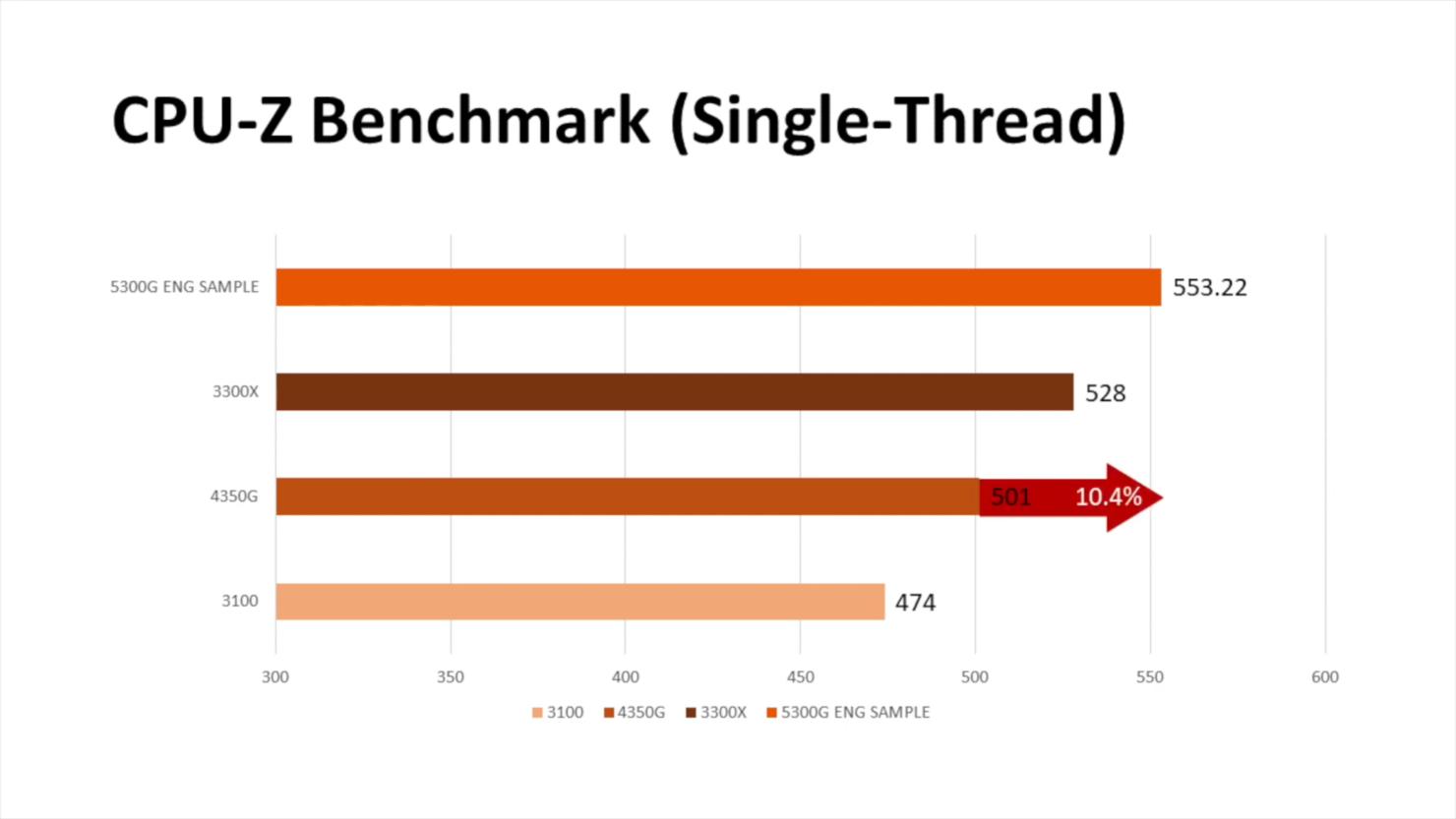 amd-ryzen-5-5300g-4-core-zen-3-desktop-apu-_-benchmarks-_1