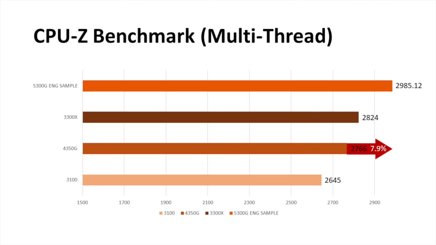 amd-ryzen-5-5300g-4-core-zen-3-desktop-apu-_-benchmarks-_2