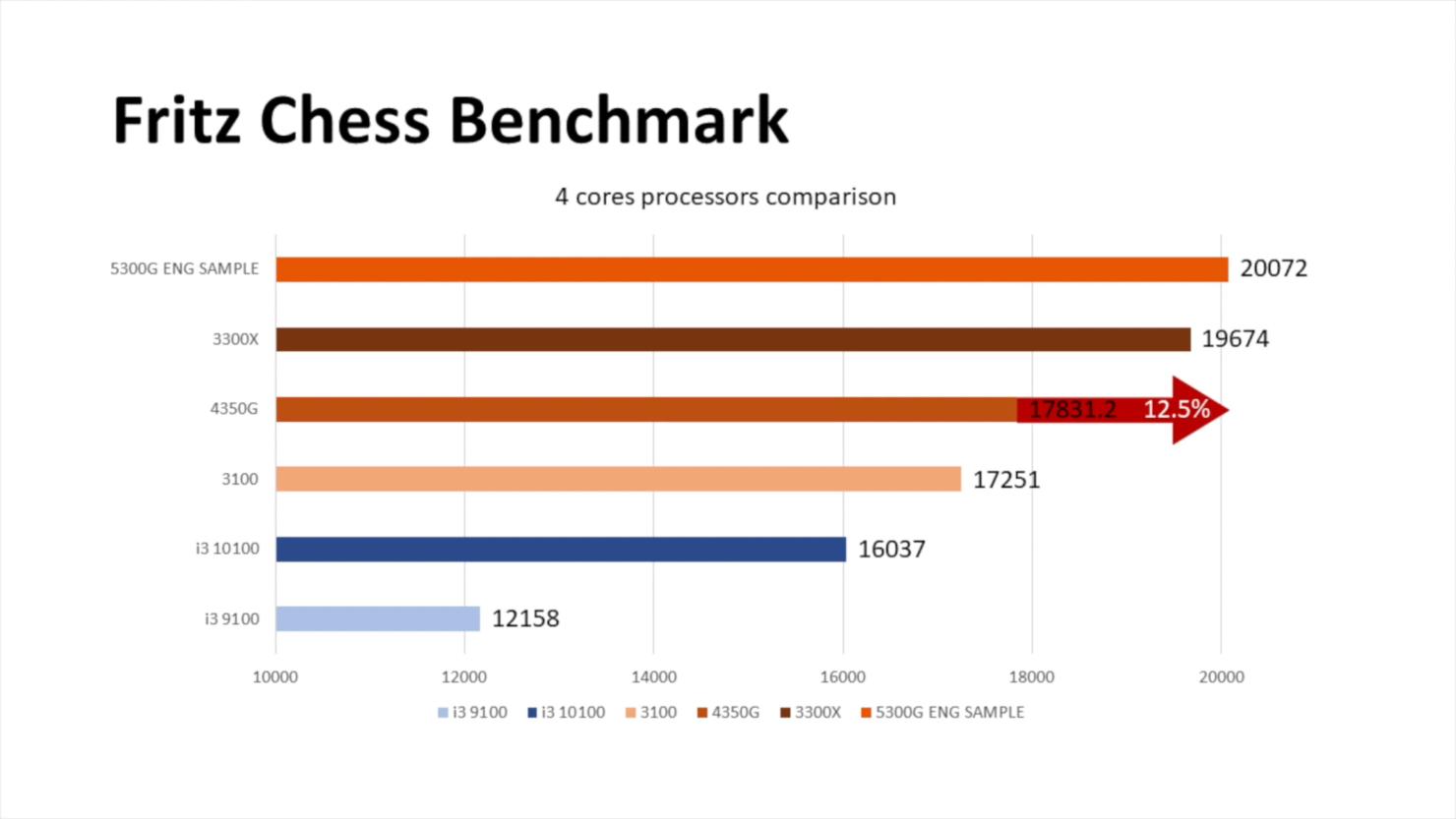 amd-ryzen-5-5300g-4-core-zen-3-desktop-apu-_-benchmarks-_3