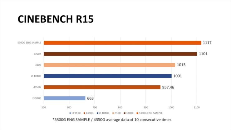 amd-ryzen-5-5300g-4-core-zen-3-desktop-apu-_-benchmarks-_5