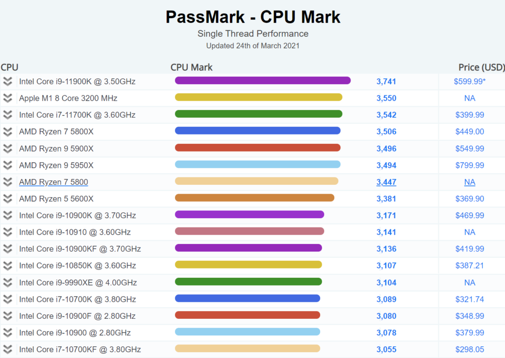 Apple M1 8 Core ARM CPU vs Intel Core i7-11700K & AMD Ryzen 7 5800X CPUs