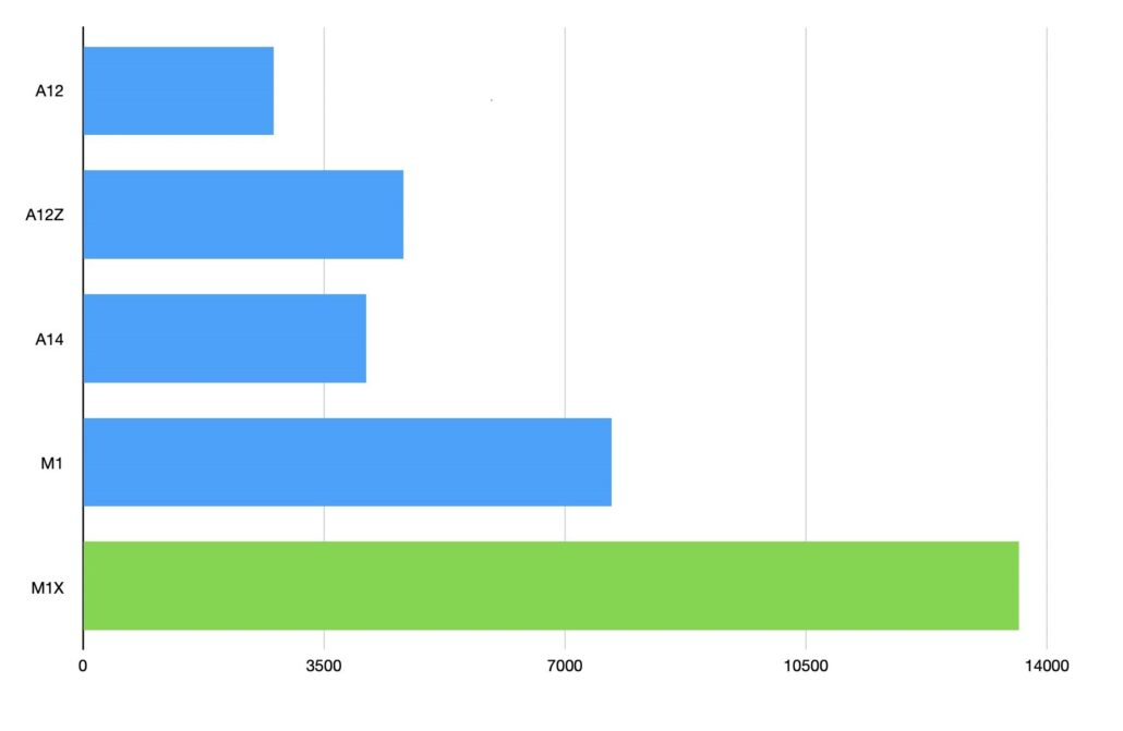 Estimated Apple M1X Performance Numbers Using Existing A-Series Chips Data Show It Crushes the M1 in Multi-Core Results