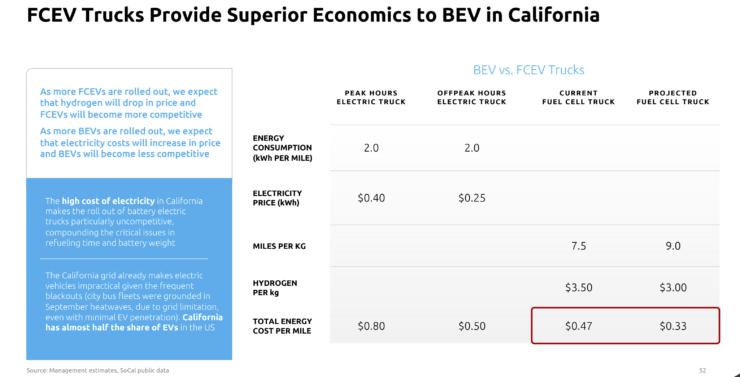 hyzon-motors-fcev-and-bev-comparison