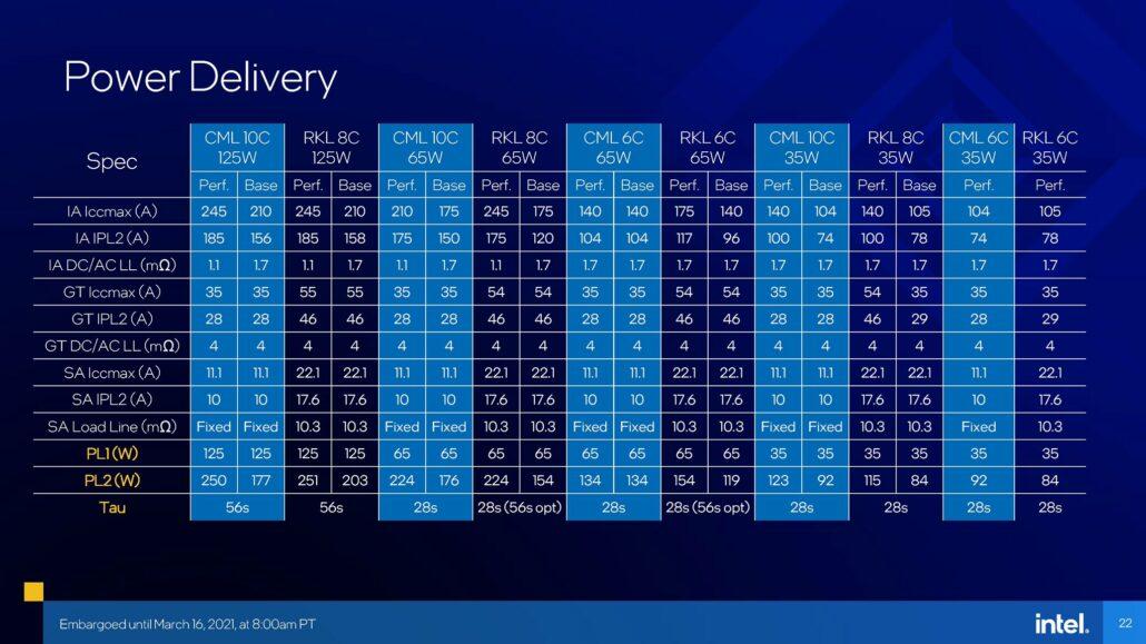 Intel 11th Gen Rocket Lake Desktop CPU Lineup Power Limits Detailed