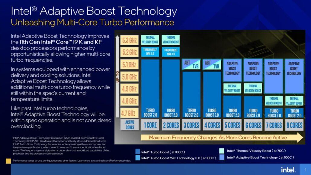 Intel Adaptive Boost Technology For 11th Gen Rocket Lake Desktop CPUs