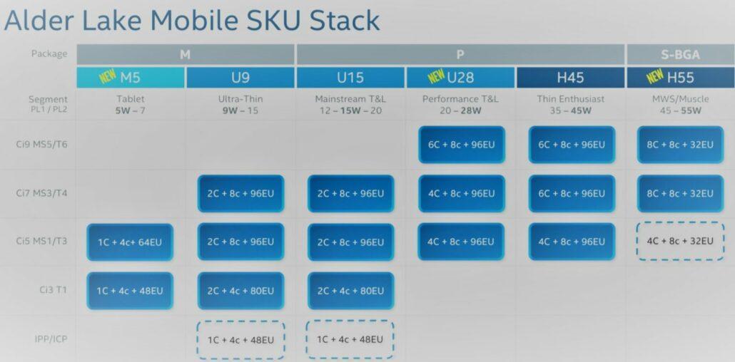 Intel 12th Gen Alder Lake Mobile Lineup Surfaces In Leak