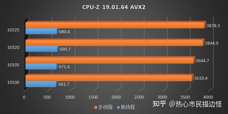 intel-comet-lake-refresh-core-i3-10325-core-i3-10105-desktop-cpu-benchmarks-_1