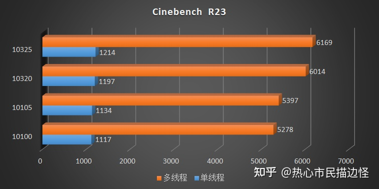 intel-comet-lake-refresh-core-i3-10325-core-i3-10105-desktop-cpu-benchmarks-_10