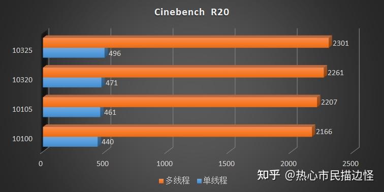 intel-comet-lake-refresh-core-i3-10325-core-i3-10105-desktop-cpu-benchmarks-_11